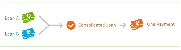college consolidation federal loan: